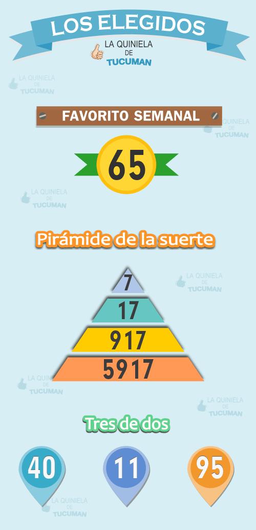 Los elegidos, números para armar tu mejor jugada: pirámide de la suerte, tres de dos y el favorito semanal.